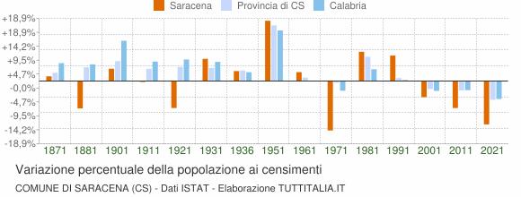 Grafico variazione percentuale della popolazione Comune di Saracena (CS)