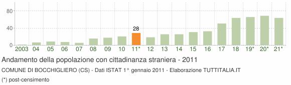 Grafico andamento popolazione stranieri Comune di Bocchigliero (CS)