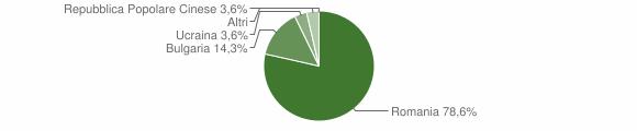 Grafico cittadinanza stranieri - Bocchigliero 2011