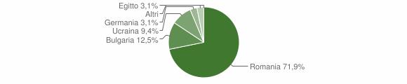 Grafico cittadinanza stranieri - Bocchigliero 2016