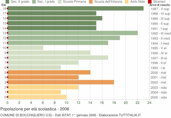 Grafico Popolazione in età scolastica - Bocchigliero 2006