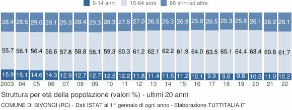 Grafico struttura della popolazione Comune di Bivongi (RC)