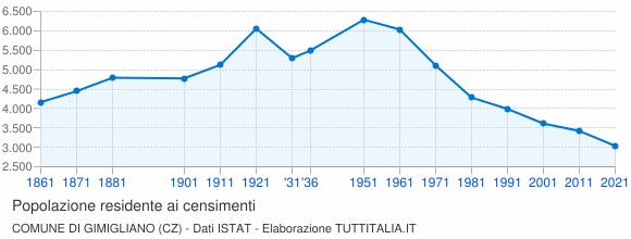Grafico andamento storico popolazione Comune di Gimigliano (CZ)