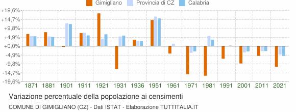 Grafico variazione percentuale della popolazione Comune di Gimigliano (CZ)