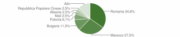 Grafico cittadinanza stranieri - Petilia Policastro 2016