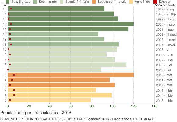 Grafico Popolazione in età scolastica - Petilia Policastro 2016