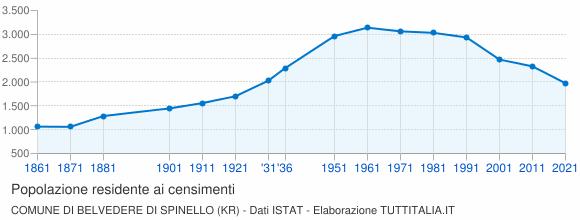 Grafico andamento storico popolazione Comune di Belvedere di Spinello (KR)