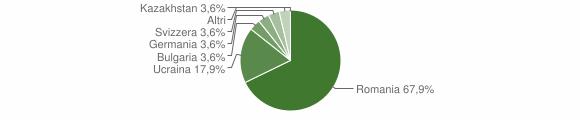 Grafico cittadinanza stranieri - Galatro 2017