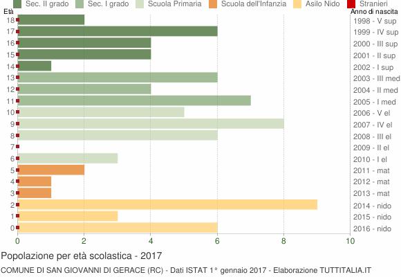 Grafico Popolazione in età scolastica - San Giovanni di Gerace 2017