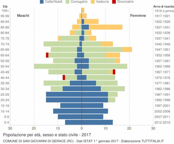 Grafico Popolazione per età, sesso e stato civile Comune di San Giovanni di Gerace (RC)