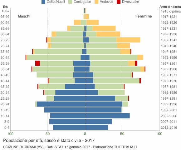 Grafico Popolazione per età, sesso e stato civile Comune di Dinami (VV)