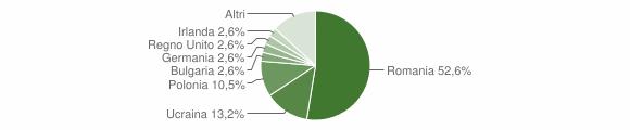 Grafico cittadinanza stranieri - Santa Severina 2017