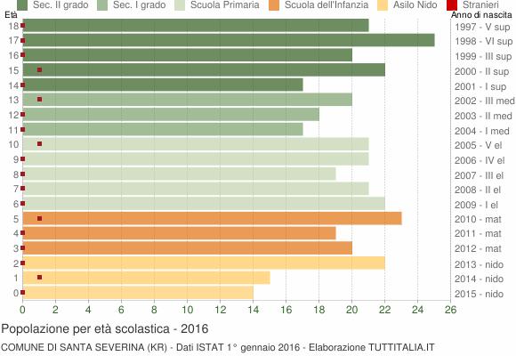 Grafico Popolazione in età scolastica - Santa Severina 2016