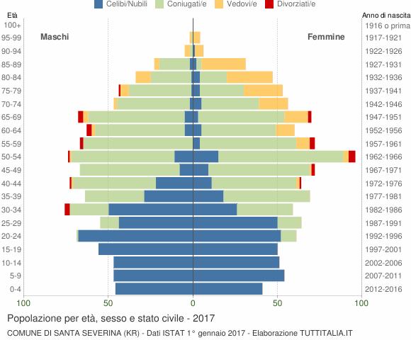 Grafico Popolazione per età, sesso e stato civile Comune di Santa Severina (KR)