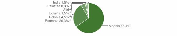 Grafico cittadinanza stranieri - Vaccarizzo Albanese 2016