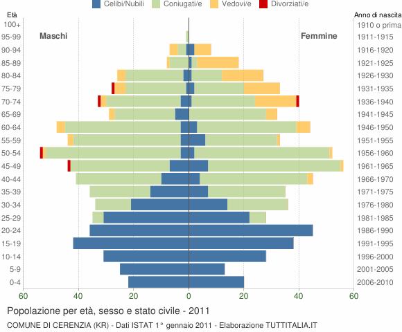 Grafico Popolazione per età, sesso e stato civile Comune di Cerenzia (KR)