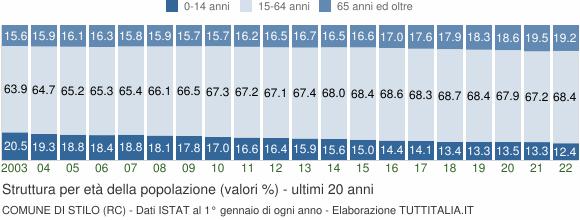 Grafico struttura della popolazione Comune di Stilo (RC)