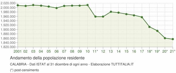 Andamento popolazione Calabria