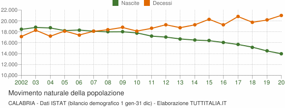 Grafico movimento naturale della popolazione Calabria
