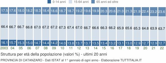 Grafico struttura della popolazione Provincia di Catanzaro