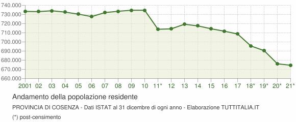 Andamento popolazione Provincia di Cosenza