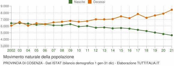 Grafico movimento naturale della popolazione Provincia di Cosenza