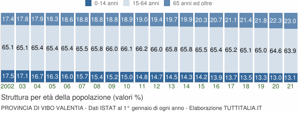 Grafico struttura della popolazione Provincia di Vibo Valentia