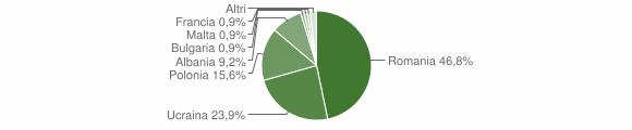 Grafico cittadinanza stranieri - Lauro 2017