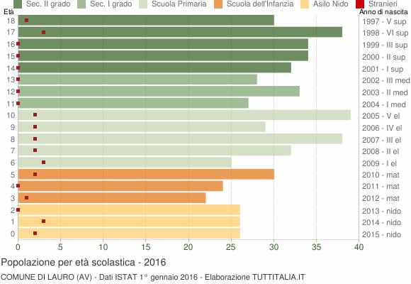 Grafico Popolazione in età scolastica - Lauro 2016