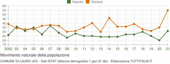 Grafico movimento naturale della popolazione Comune di Lauro (AV)