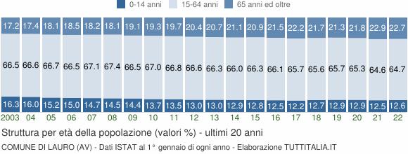 Grafico struttura della popolazione Comune di Lauro (AV)