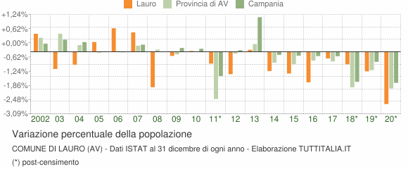 Variazione percentuale della popolazione Comune di Lauro (AV)
