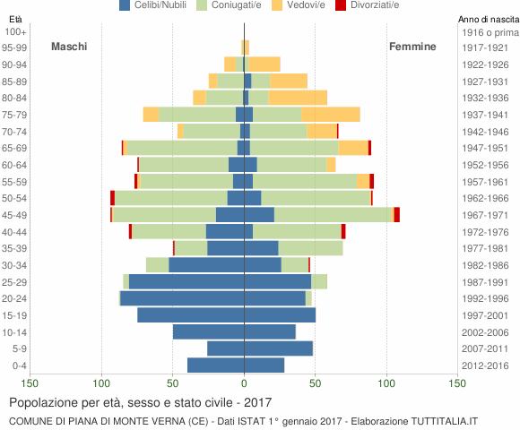 Grafico Popolazione per età, sesso e stato civile Comune di Piana di Monte Verna (CE)
