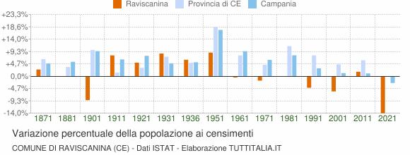 Grafico variazione percentuale della popolazione Comune di Raviscanina (CE)