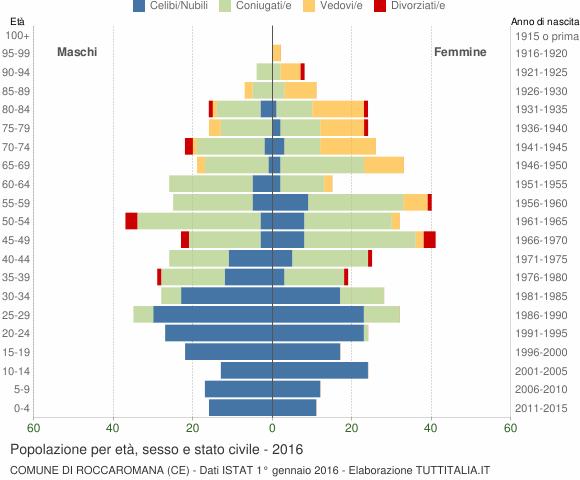 Popolazione per et sesso e stato civile 2016 for T roc specchio