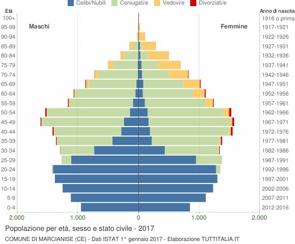Grafico Popolazione per età, sesso e stato civile Comune di Marcianise (CE)