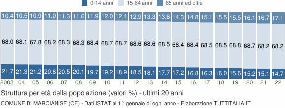 Grafico struttura della popolazione Comune di Marcianise (CE)