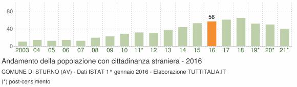 Grafico andamento popolazione stranieri Comune di Sturno (AV)