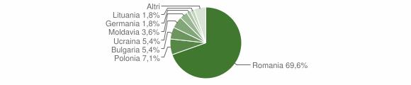 Grafico cittadinanza stranieri - Sturno 2016