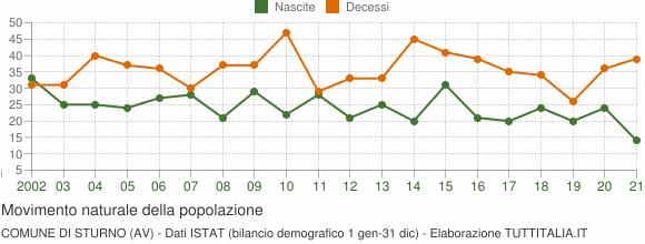 Grafico movimento naturale della popolazione Comune di Sturno (AV)