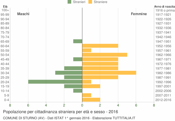 Grafico cittadini stranieri - Sturno 2016