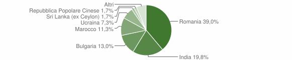 Grafico cittadinanza stranieri - Serre 2016