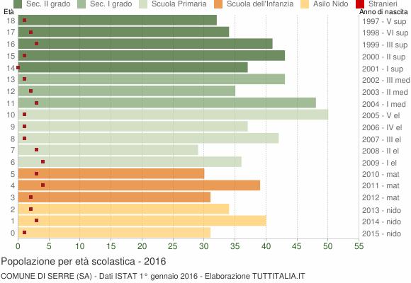 Grafico Popolazione in età scolastica - Serre 2016