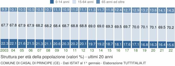 Grafico struttura della popolazione Comune di Casal di Principe (CE)