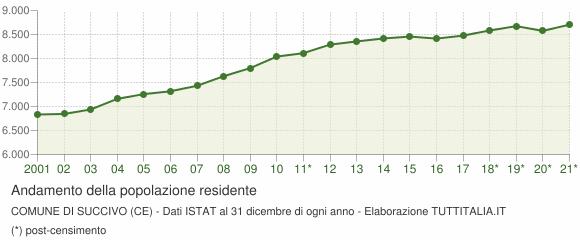 Andamento popolazione Comune di Succivo (CE)