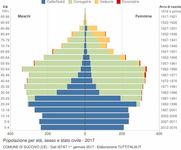 Grafico Popolazione per età, sesso e stato civile Comune di Succivo (CE)