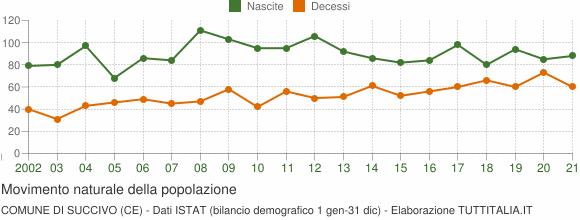 Grafico movimento naturale della popolazione Comune di Succivo (CE)