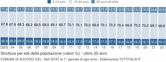 Grafico struttura della popolazione Comune di Succivo (CE)