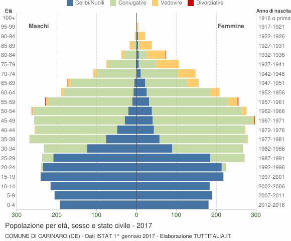 Grafico Popolazione per età, sesso e stato civile Comune di Carinaro (CE)