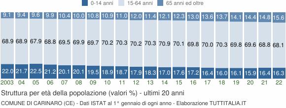Grafico struttura della popolazione Comune di Carinaro (CE)